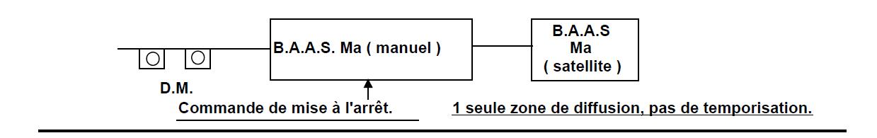 Exceptionnel Systeme de sécurité incendie (S.S.I.) QG91
