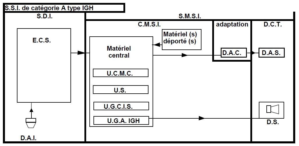 Fm System Design
