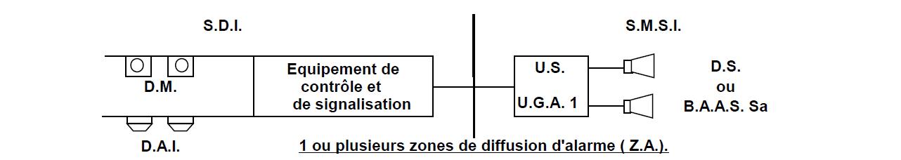 Préférence Systeme de sécurité incendie (S.S.I.) LJ62
