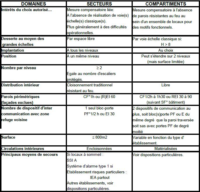 34 differences entre secteurs et compartiment en erp information formation ssiap en videos - Difference entre encastrable et integrable ...
