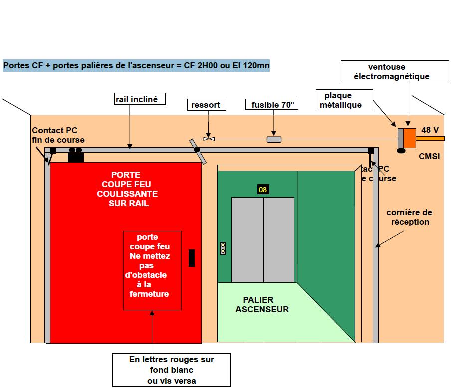42 les portes co 44 au co 48 formation ssiap en videos - Porte coupe feu reglementation ...